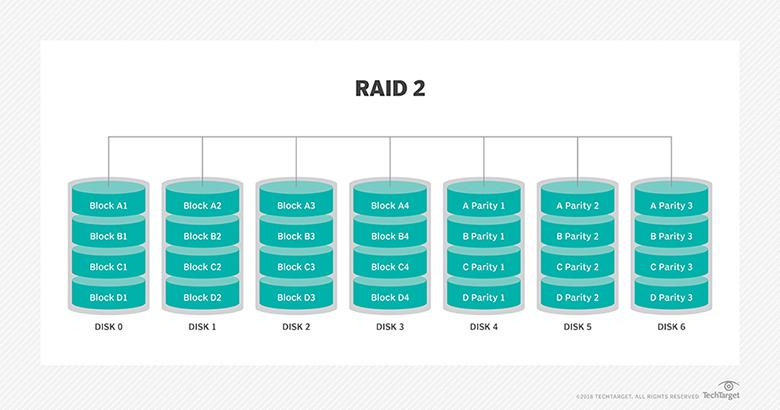 چند نوع RAID وجود دارد؟